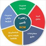تحقیق مدیریت زنجیره تامین