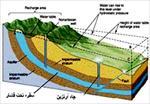 تحقیق  بررسی آب های  زيرزميني